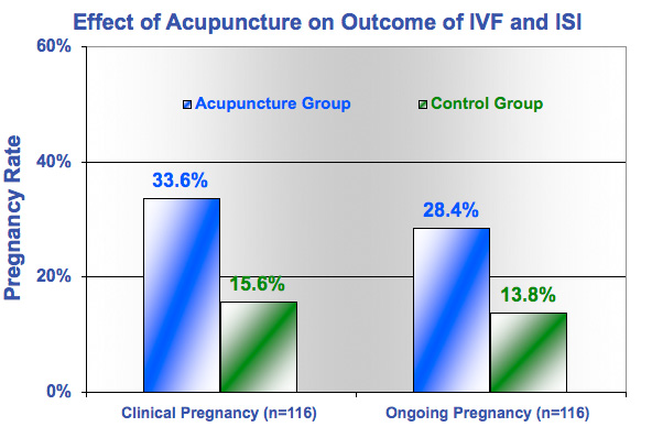 Acupuncture Outcome IVF ISI