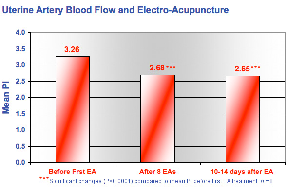 Blood Flow Reduction
